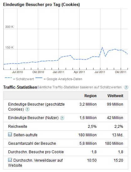 tumblr besucherstatistiken google adplanner traffic-2011