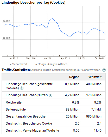 Twitter Deutschland Traffic im Jahr 2011