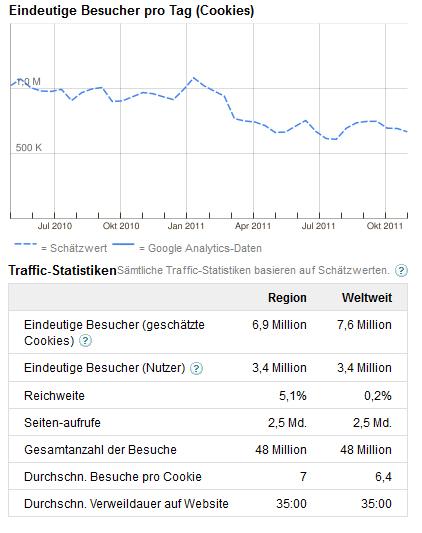 jappy soziales netwerk traffic 2011