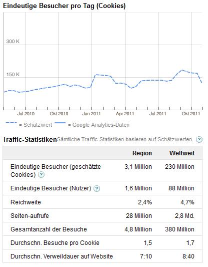 linkedin besucherzahlen traffic statistik 2011
