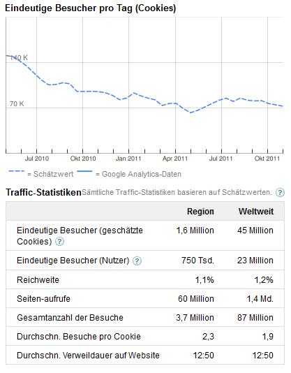 netlog- besucherzahlen statistik raffic 2011