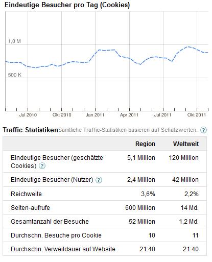odnoklassniki.ru soziales netzwerk besucher traffic-2011