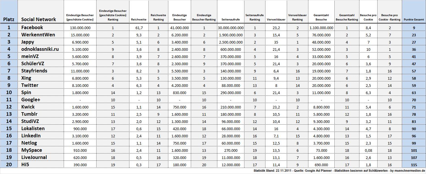 """Das Ranking der 20 beliebtesten Soziale Netzwerke Deutschlands wurde mithilfe eines Punktesystems ermittelt. Dabei wurde für jeden einzelnen Wert (Weiße Spalte; Daten aus Googe Ad Planner) ein Ranking zwischen den 20 Social Networks erstellt (graue Spalten). Je besser das Ranking eines Netzwerks ist, desto geringer die zu vergebende Punktzahl (1 bis 20 Punkte). Am Ende werden die Punkte jedes einzelnen Netzwerks aufaddiert und in der Spalte """"Punkte Gesamt"""" zusammengefasst."""