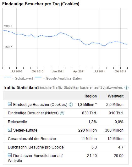 spin statistik deutschland raffic 2011